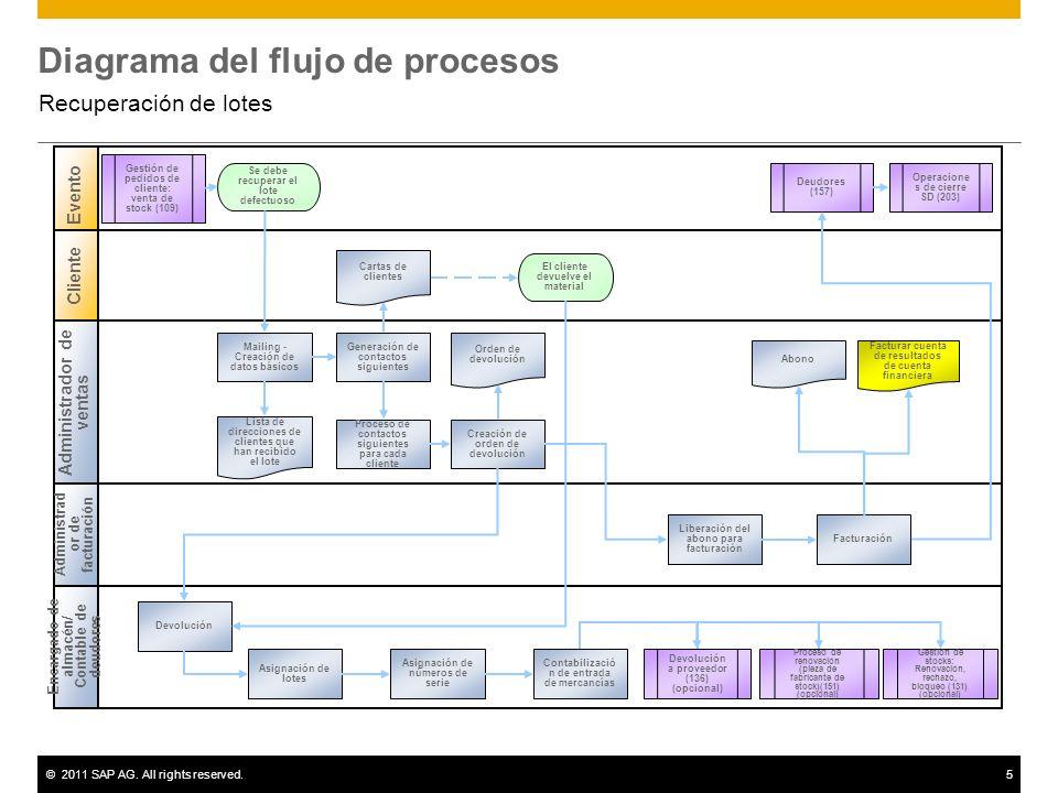 ©2011 SAP AG. All rights reserved.5 Diagrama del flujo de procesos Recuperación de lotes Administrador de ventas Encargado de almacén/ Contable de deu