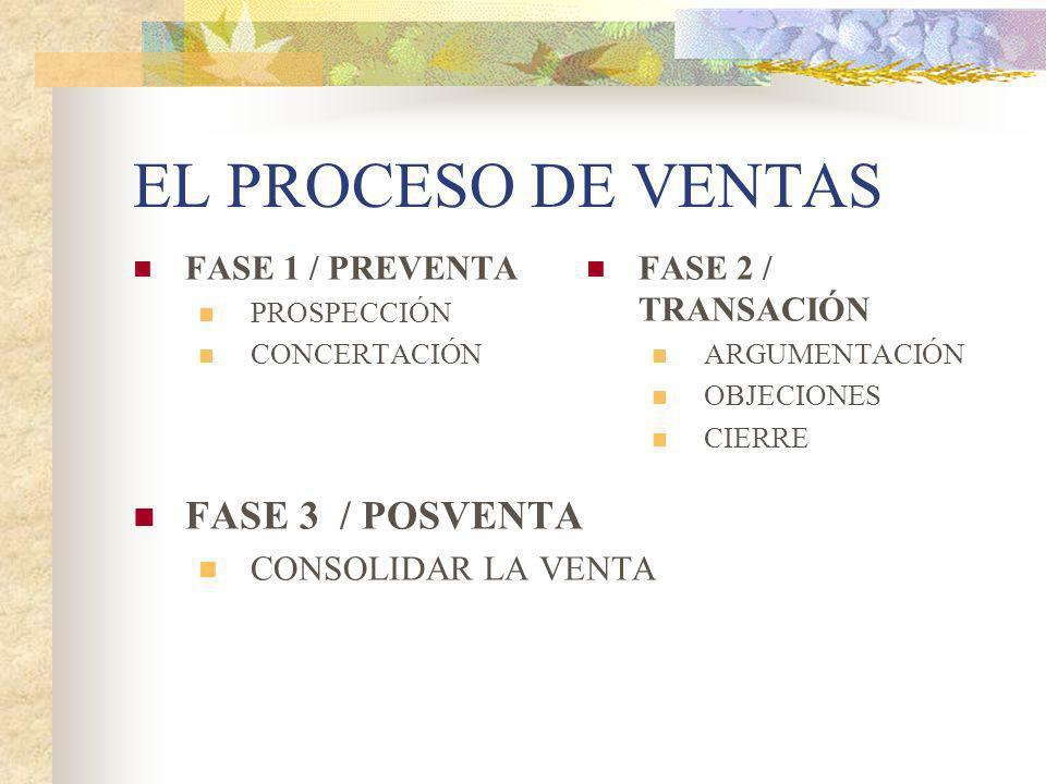 EL PROCESO DE VENTAS FASE 1 / PREVENTA PROSPECCIÓN CONCERTACIÓN FASE 2 / TRANSACIÓN ARGUMENTACIÓN OBJECIONES CIERRE FASE 3 / POSVENTA CONSOLIDAR LA VE