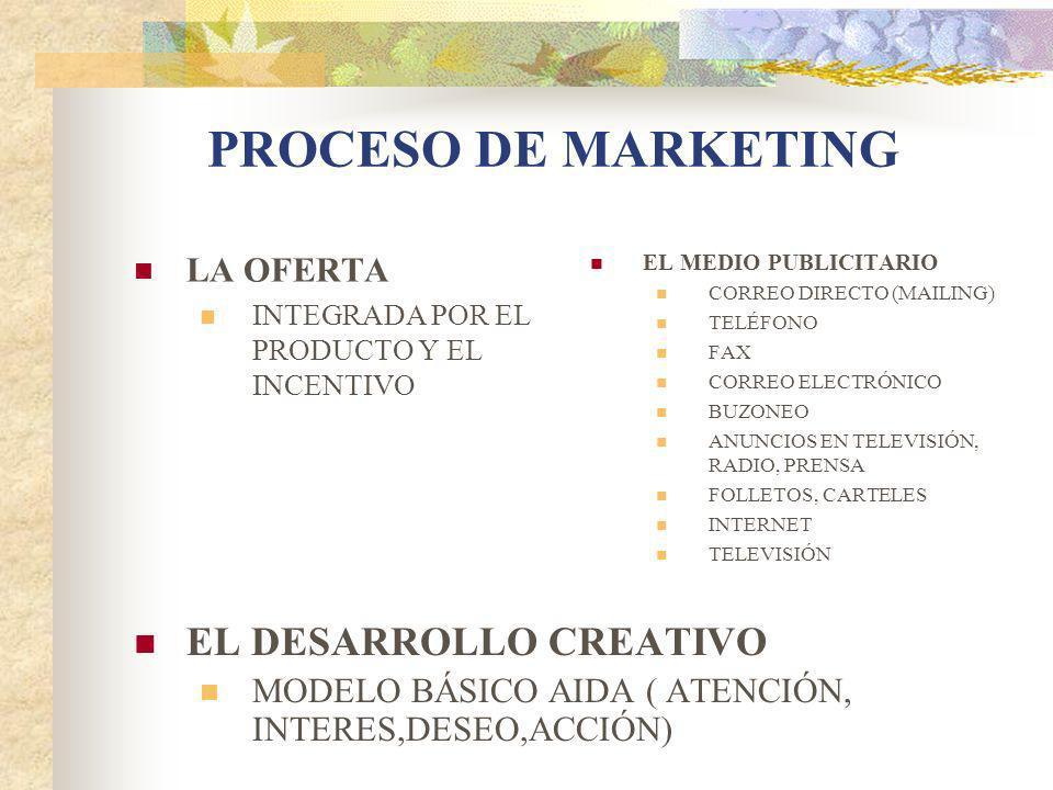 PROCESO DE MARKETING LA OFERTA INTEGRADA POR EL PRODUCTO Y EL INCENTIVO EL MEDIO PUBLICITARIO CORREO DIRECTO (MAILING) TELÉFONO FAX CORREO ELECTRÓNICO