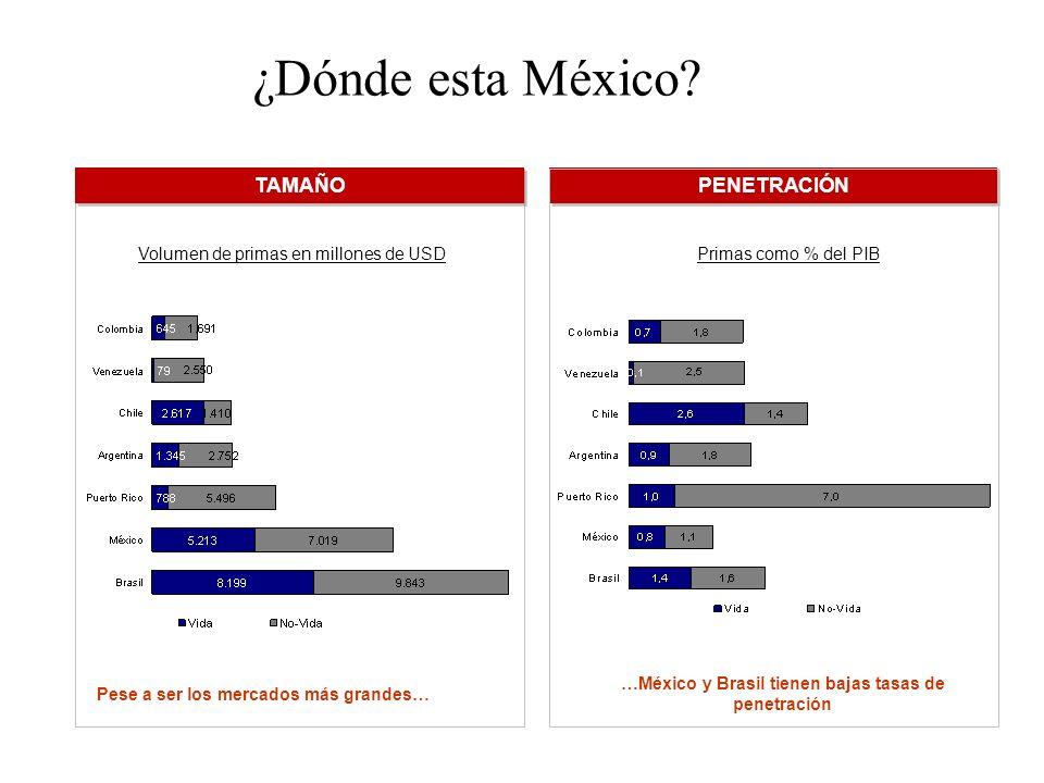 Volumen de primas en millones de USDPrimas como % del PIB TAMAÑO PENETRACIÓN …México y Brasil tienen bajas tasas de penetración Pese a ser los mercados más grandes… ¿Dónde esta México?