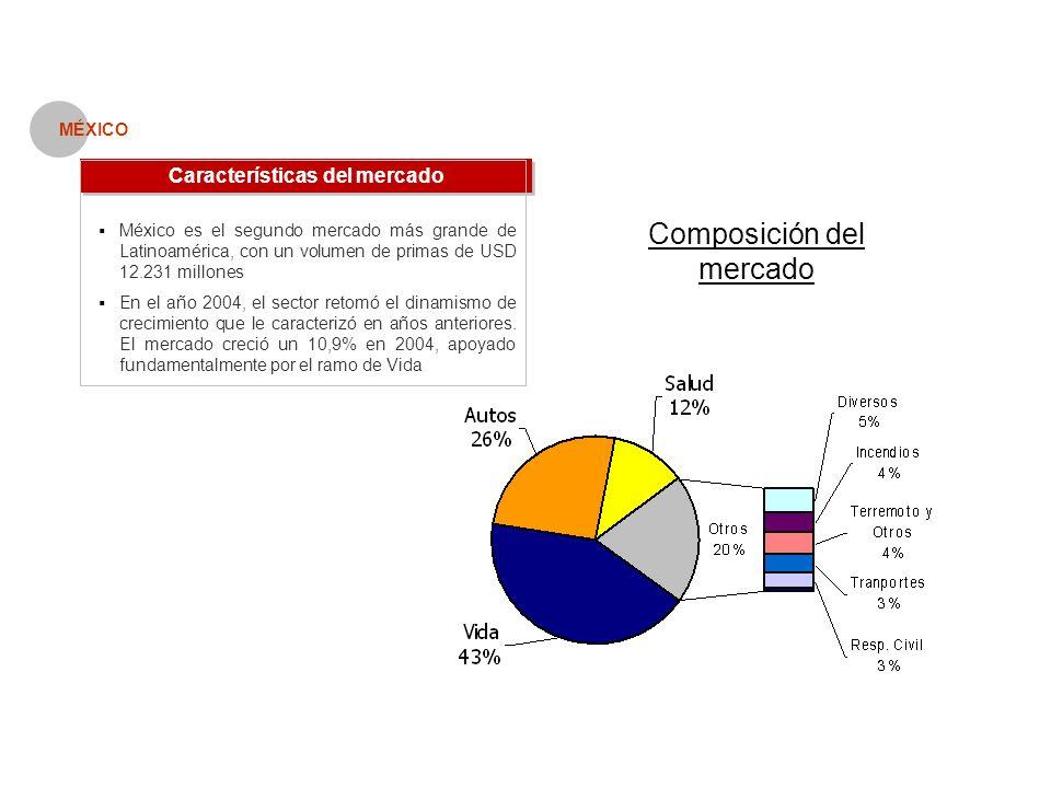 Características del mercado MÉXICO México es el segundo mercado más grande de Latinoamérica, con un volumen de primas de USD 12.231 millones En el año 2004, el sector retomó el dinamismo de crecimiento que le caracterizó en años anteriores.