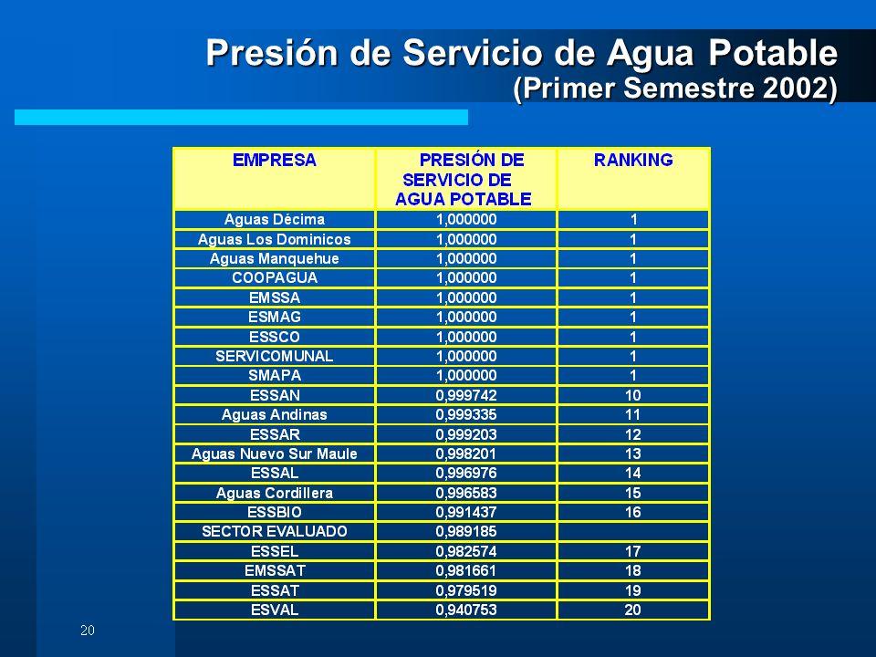 Presión de Servicio de Agua Potable (Primer Semestre 2002)