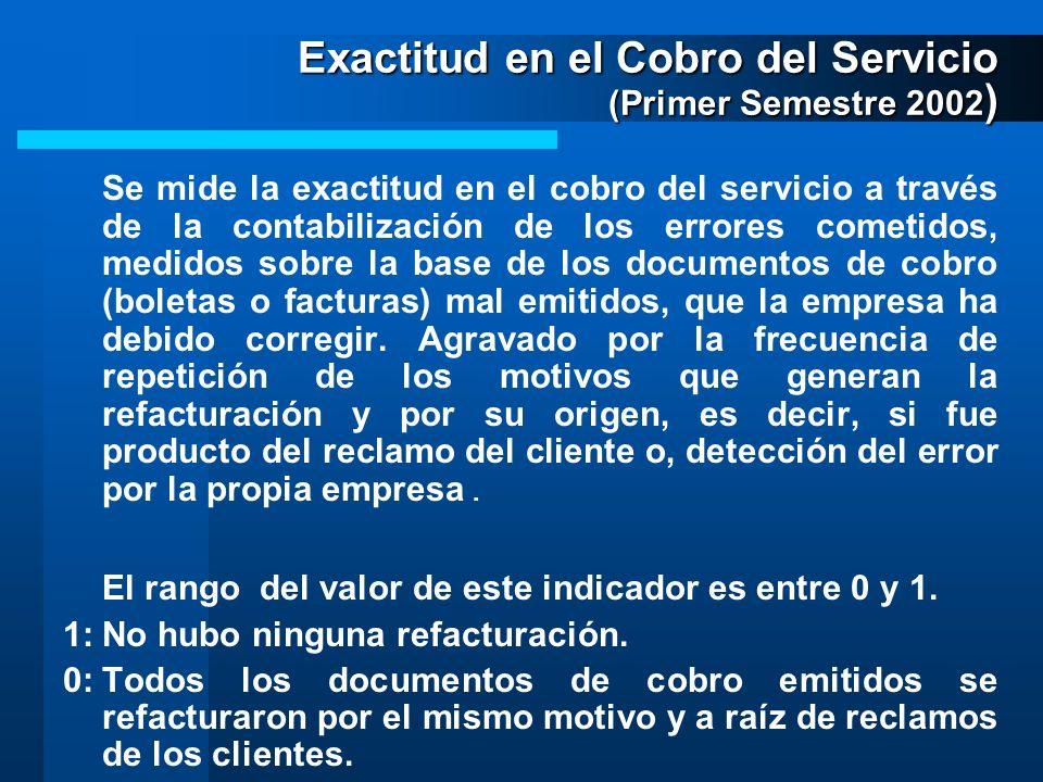 Exactitud en el Cobro del Servicio (Primer Semestre 2002 ) Se mide la exactitud en el cobro del servicio a través de la contabilización de los errores cometidos, medidos sobre la base de los documentos de cobro (boletas o facturas) mal emitidos, que la empresa ha debido corregir.