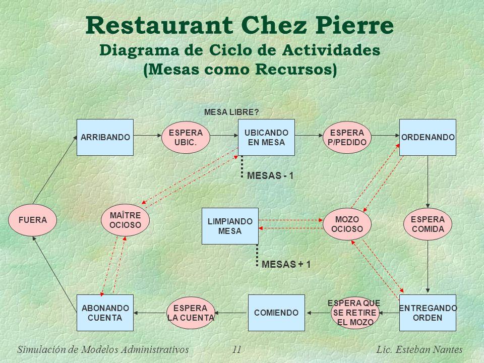 Simulación de Modelos Administrativos 10 Lic. Esteban Nantes Restaurant Chez Pierre Diagrama de Ciclo de Actividades ¿Cómo cambiaría el Diagrama de Ci