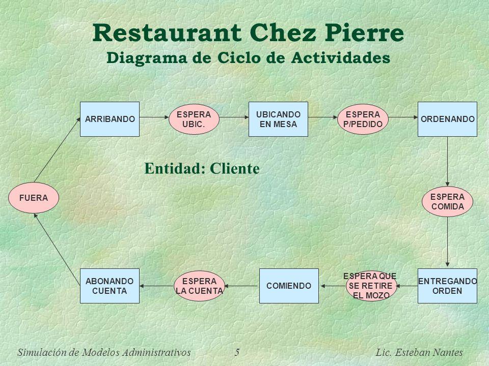 Simulación de Modelos Administrativos 4 Lic. Esteban Nantes Restaurant Chez Pierre Planteo del Caso Las entidades que van a interesarnos para el model