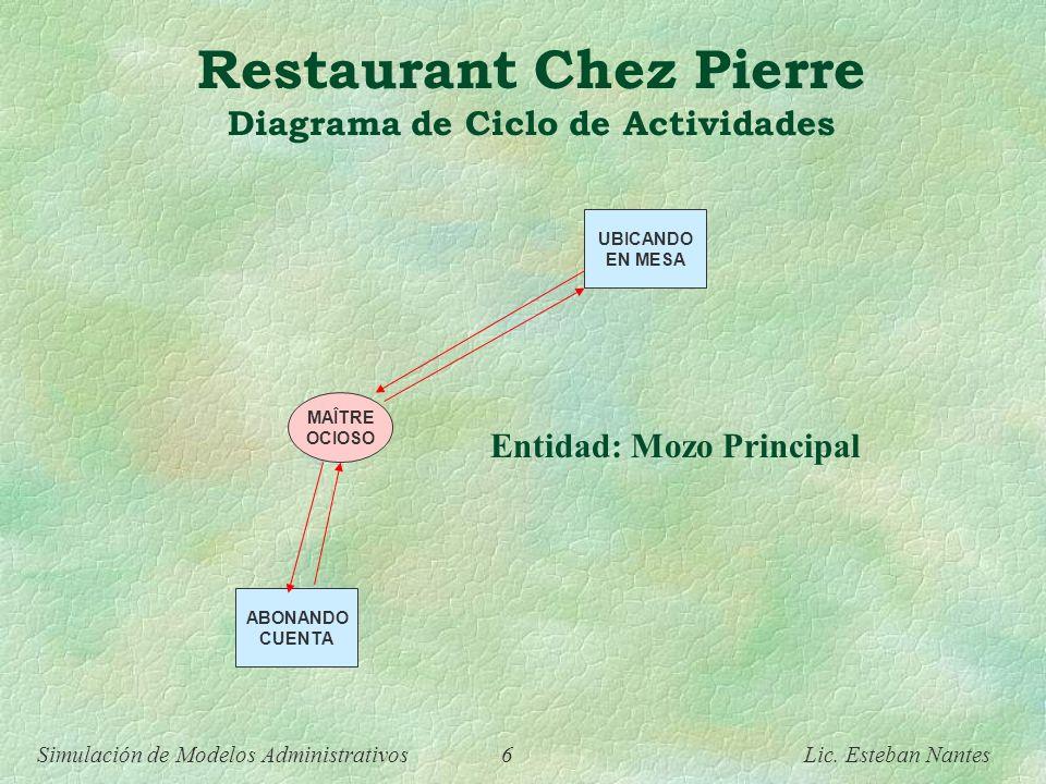 Simulación de Modelos Administrativos 5 Lic. Esteban Nantes Restaurant Chez Pierre Diagrama de Ciclo de Actividades ARRIBANDO UBICANDO EN MESA ORDENAN