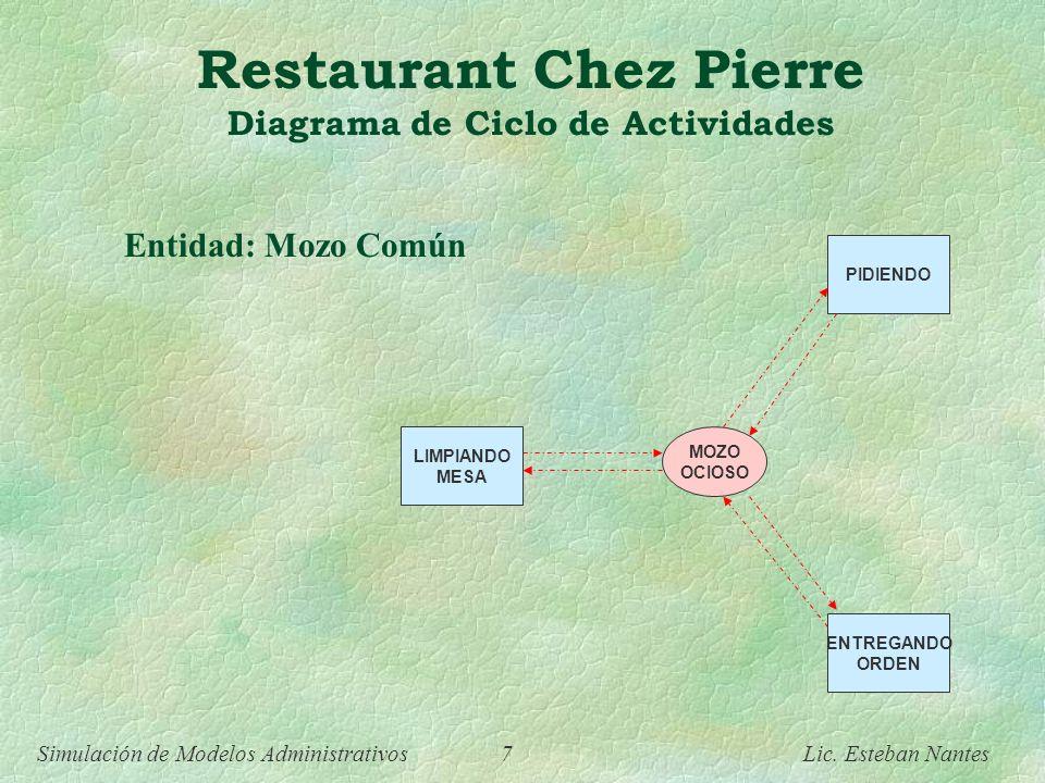 Simulación de Modelos Administrativos 6 Lic. Esteban Nantes Restaurant Chez Pierre Diagrama de Ciclo de Actividades MAÎTRE OCIOSO UBICANDO EN MESA ABO