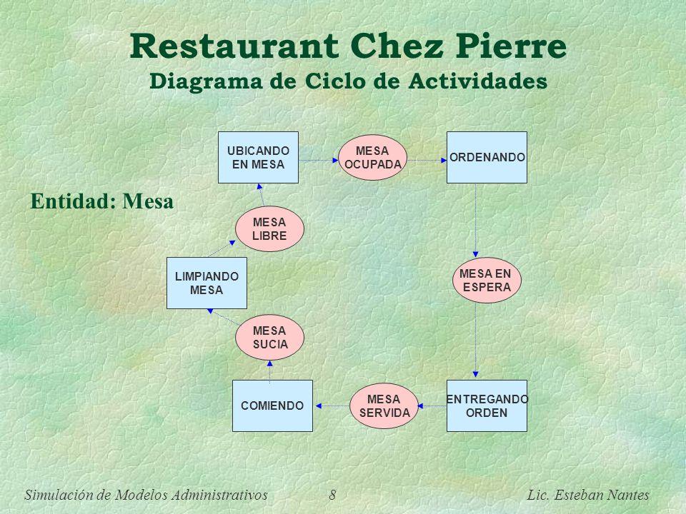 Simulación de Modelos Administrativos 7 Lic. Esteban Nantes Restaurant Chez Pierre Diagrama de Ciclo de Actividades PIDIENDO ENTREGANDO ORDEN MOZO OCI