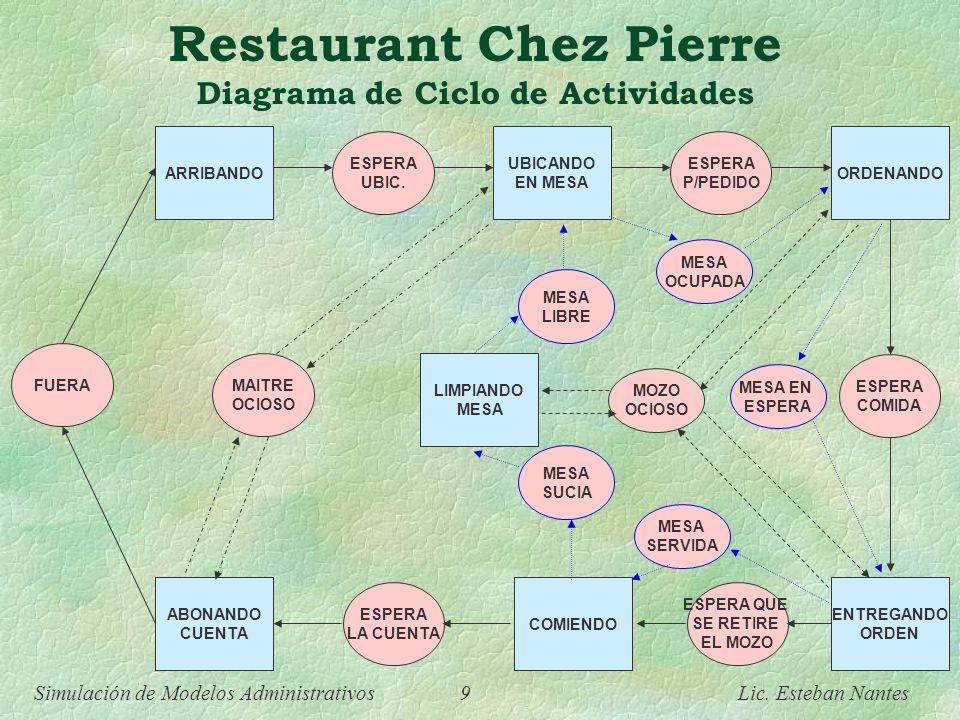 Simulación de Modelos Administrativos 8 Lic. Esteban Nantes Restaurant Chez Pierre Diagrama de Ciclo de Actividades Entidad: Mesa UBICANDO EN MESA ORD