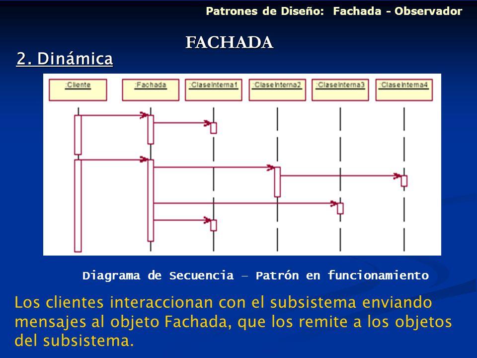 Patrones de Diseño: Fachada - Observador 2. Dinámica Diagrama de Secuencia – Patrón en funcionamiento FACHADA Los clientes interaccionan con el subsis