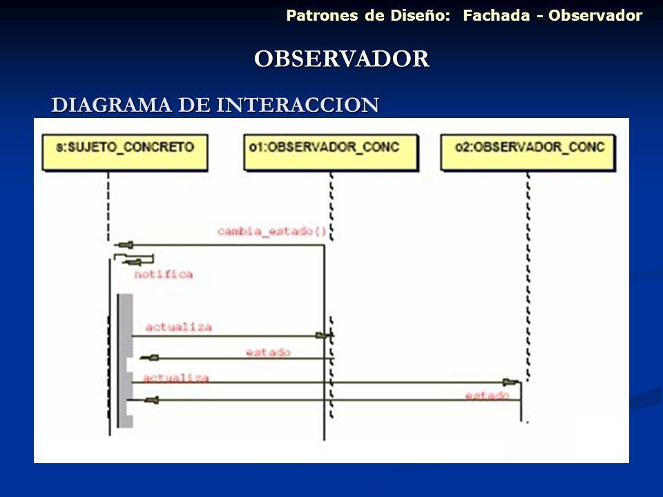 OBSERVADOR DIAGRAMA DE INTERACCION