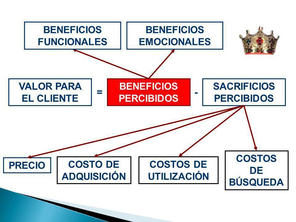 VALOR PARA EL CLIENTE BENEFICIOS FUNCIONALES BENEFICIOS EMOCIONALES PRECIO COSTOS DE UTILIZACIÓN COSTO DE ADQUISICIÓN COSTOS DE BÚSQUEDA -= BENEFICIOS
