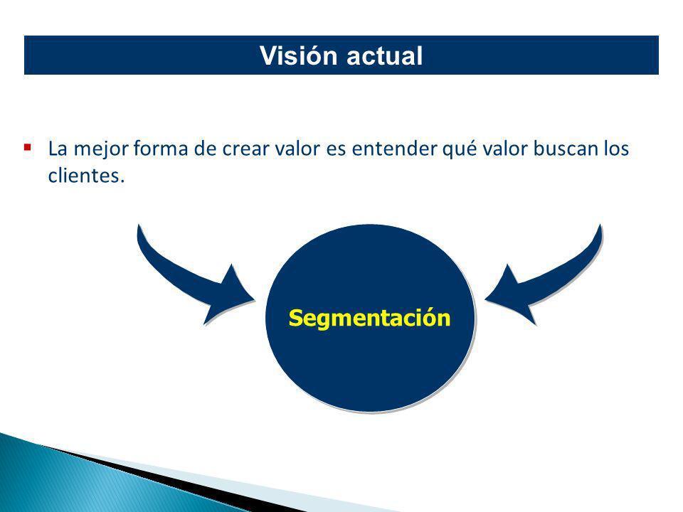 La mejor forma de crear valor es entender qué valor buscan los clientes. Segmentación Visión actual