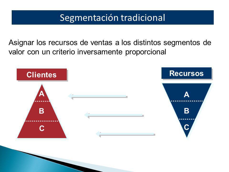 A B C Clientes Recursos A B C Asignar los recursos de ventas a los distintos segmentos de valor con un criterio inversamente proporcional