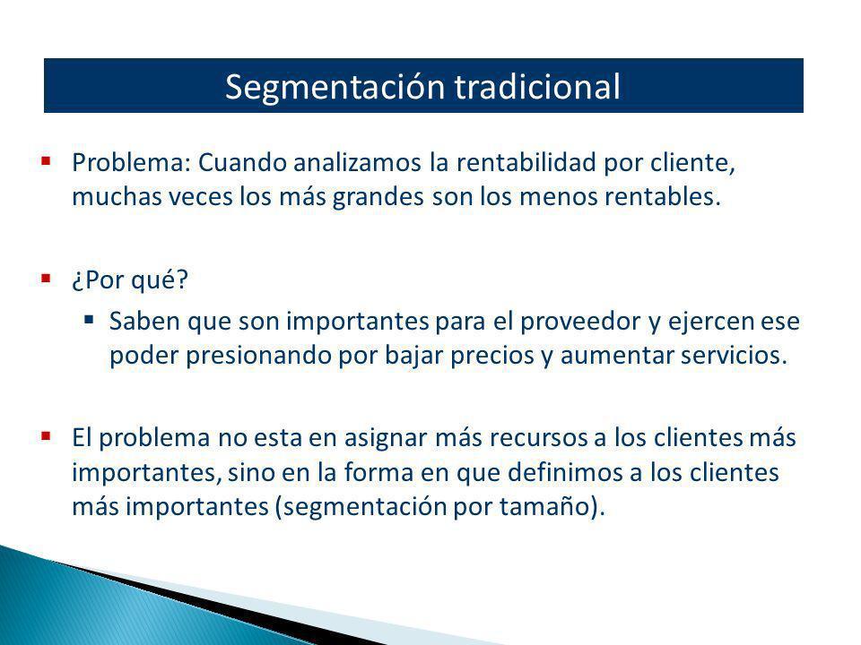 Segmentación tradicional Problema: Cuando analizamos la rentabilidad por cliente, muchas veces los más grandes son los menos rentables. ¿Por qué? Sabe