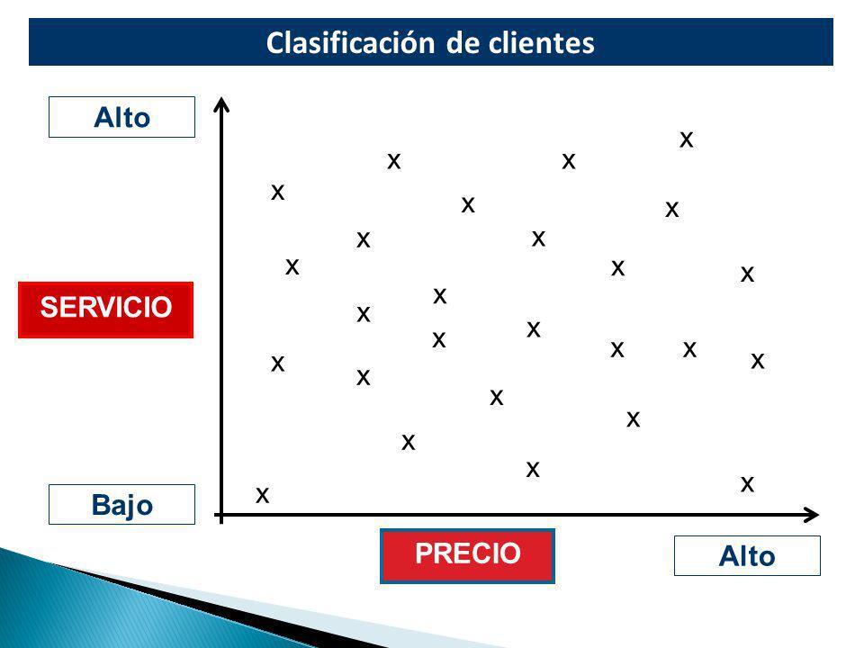 Clasificación de clientes Alto Bajo Alto SERVICIO PRECIO x x x x x x x x x x x x x x x x x x x x x x x x x x