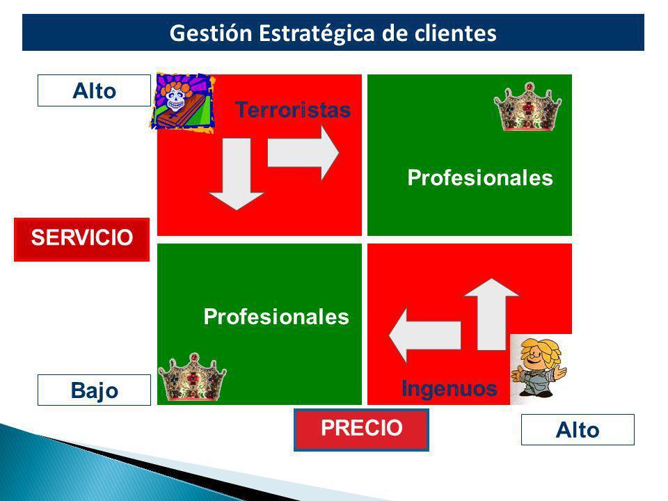 Gestión Estratégica de clientes Alto Bajo Alto SERVICIO PRECIO Terroristas Ingenuos Profesionales