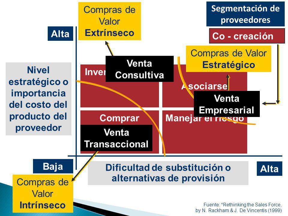 Dificultad de substitución o alternativas de provisión Nivel estratégico o importancia del costo del producto del proveedor Baja Alta Comprar Invertir