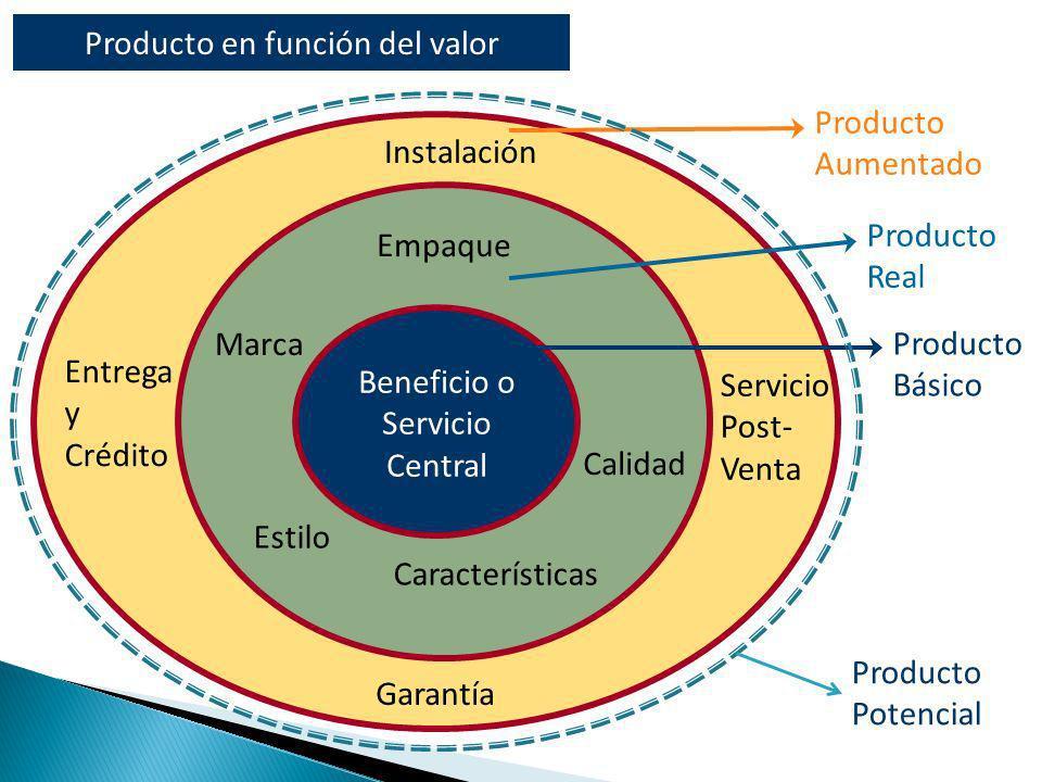 Producto Básico Producto Real Producto Aumentado Empaque Marca Calidad Estilo Características Beneficio o Servicio Central Instalación Entrega y Crédi