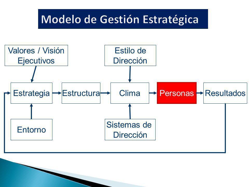 Valores / Visión Ejecutivos Estrategia Entorno EstructuraClima Personas Resultados Estilo de Dirección Sistemas de Dirección
