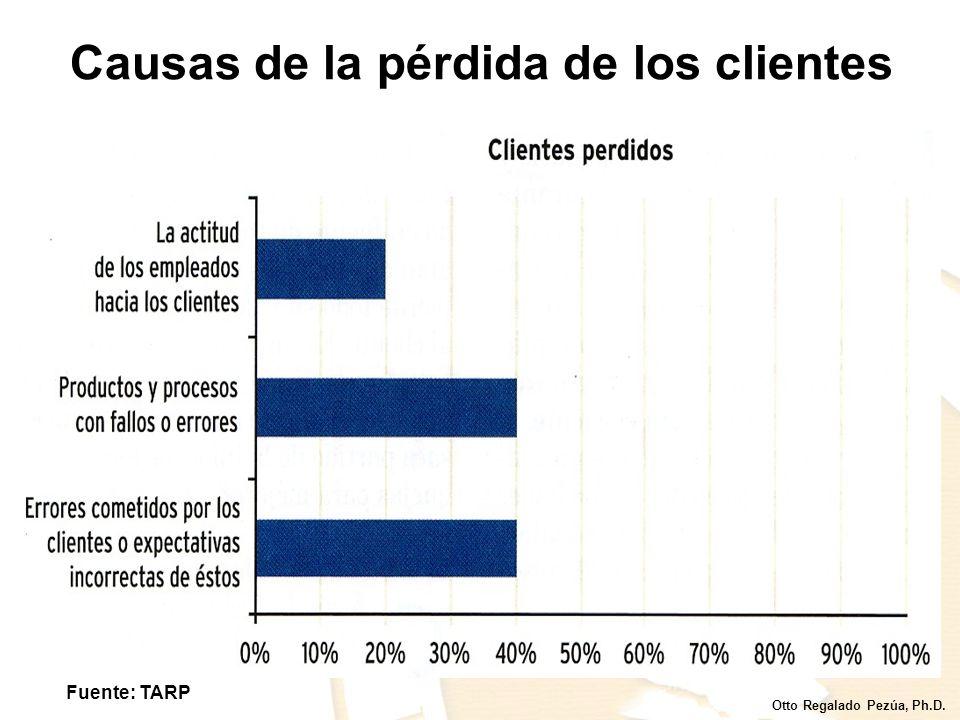 Otto Regalado Pezúa, Ph.D. Comportamiento de los clientes Fuente: TARP