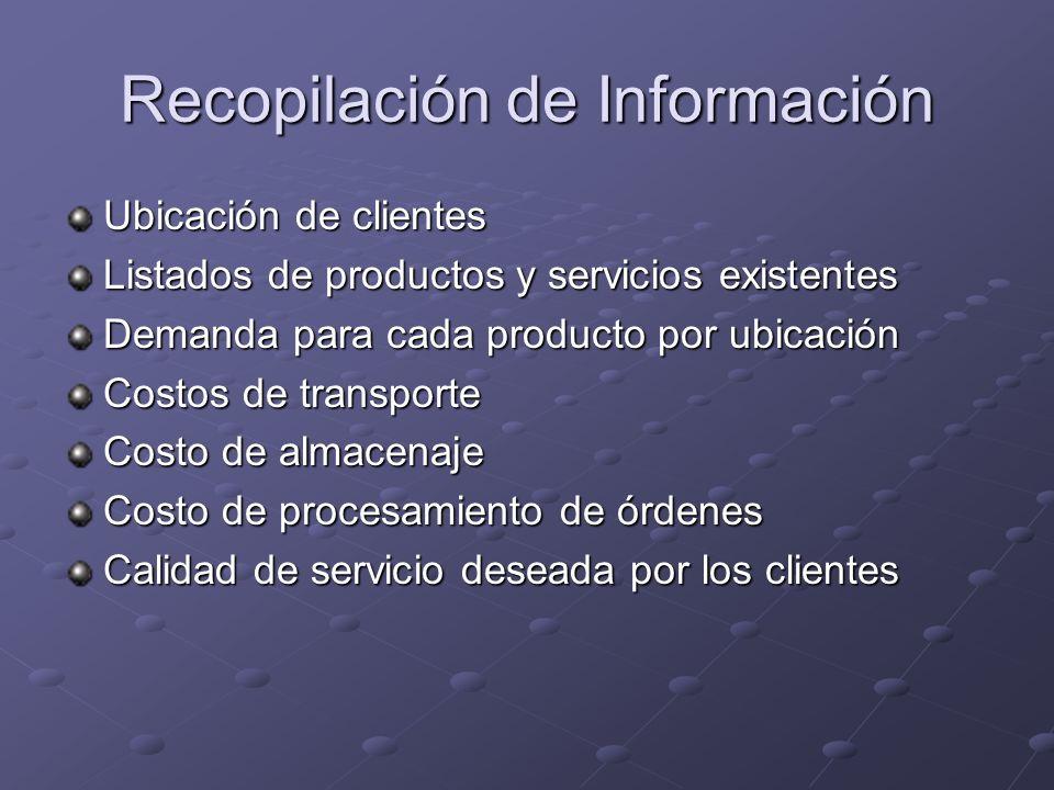 Recopilación de Información Ubicación de clientes Listados de productos y servicios existentes Demanda para cada producto por ubicación Costos de tran