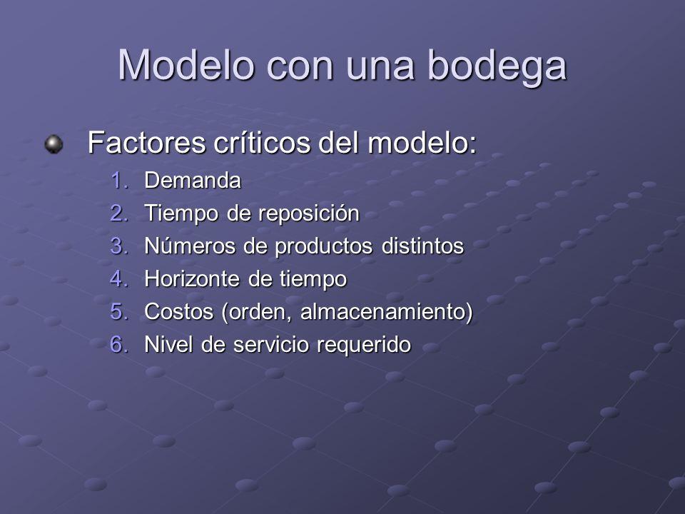 Modelo con una bodega Factores críticos del modelo: 1.Demanda 2.Tiempo de reposición 3.Números de productos distintos 4.Horizonte de tiempo 5.Costos (