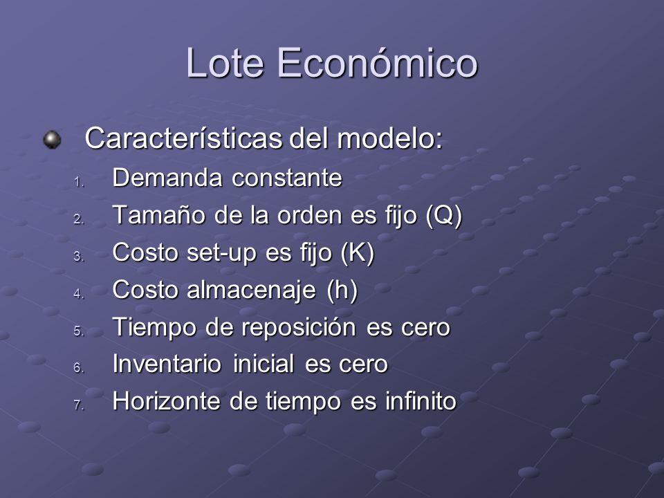 Lote Económico Características del modelo: 1. Demanda constante 2. Tamaño de la orden es fijo (Q) 3. Costo set-up es fijo (K) 4. Costo almacenaje (h)