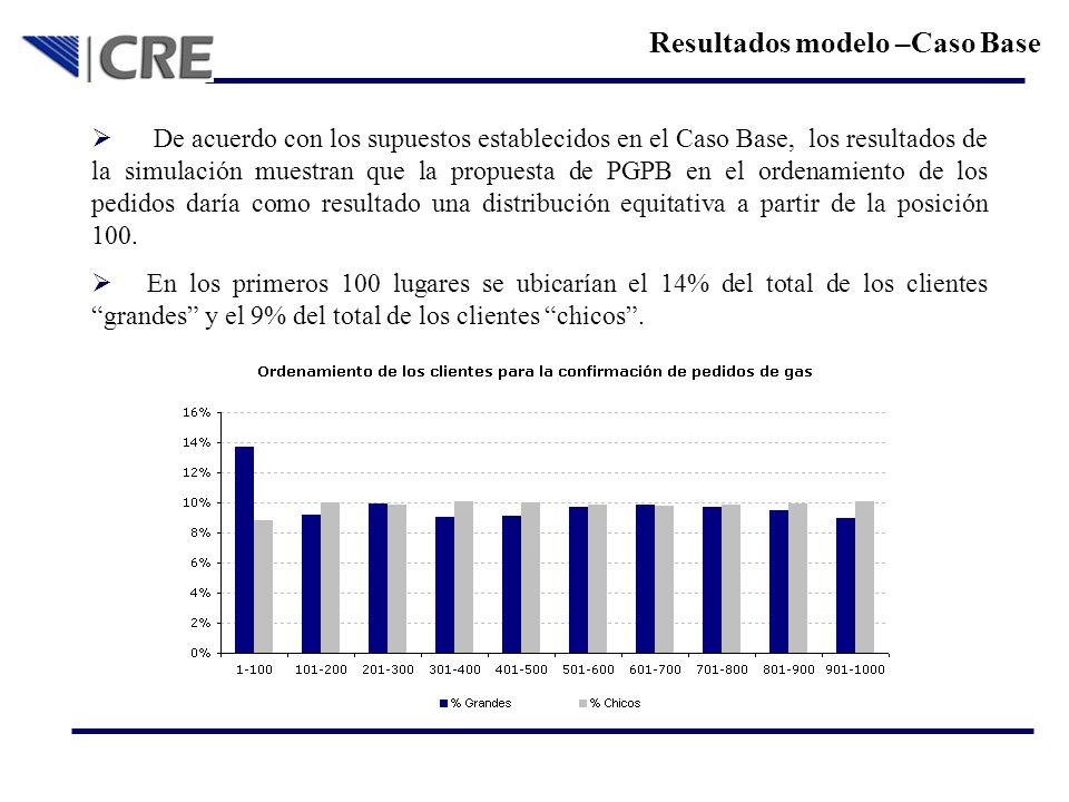 Resultados modelo –Caso Base De acuerdo con los supuestos establecidos en el Caso Base, los resultados de la simulación muestran que la propuesta de P