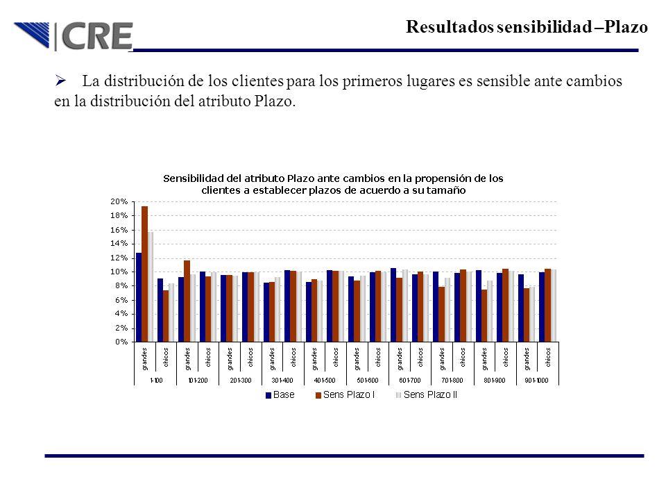 Resultados sensibilidad –Plazo La distribución de los clientes para los primeros lugares es sensible ante cambios en la distribución del atributo Plaz