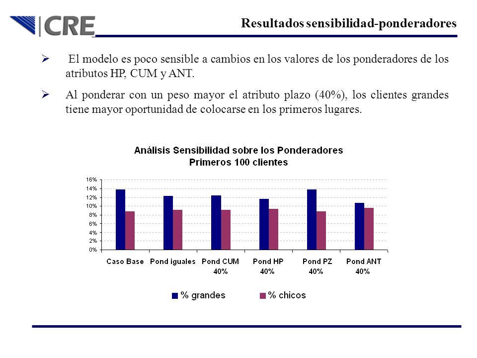 Resultados sensibilidad-ponderadores El modelo es poco sensible a cambios en los valores de los ponderadores de los atributos HP, CUM y ANT. Al ponder