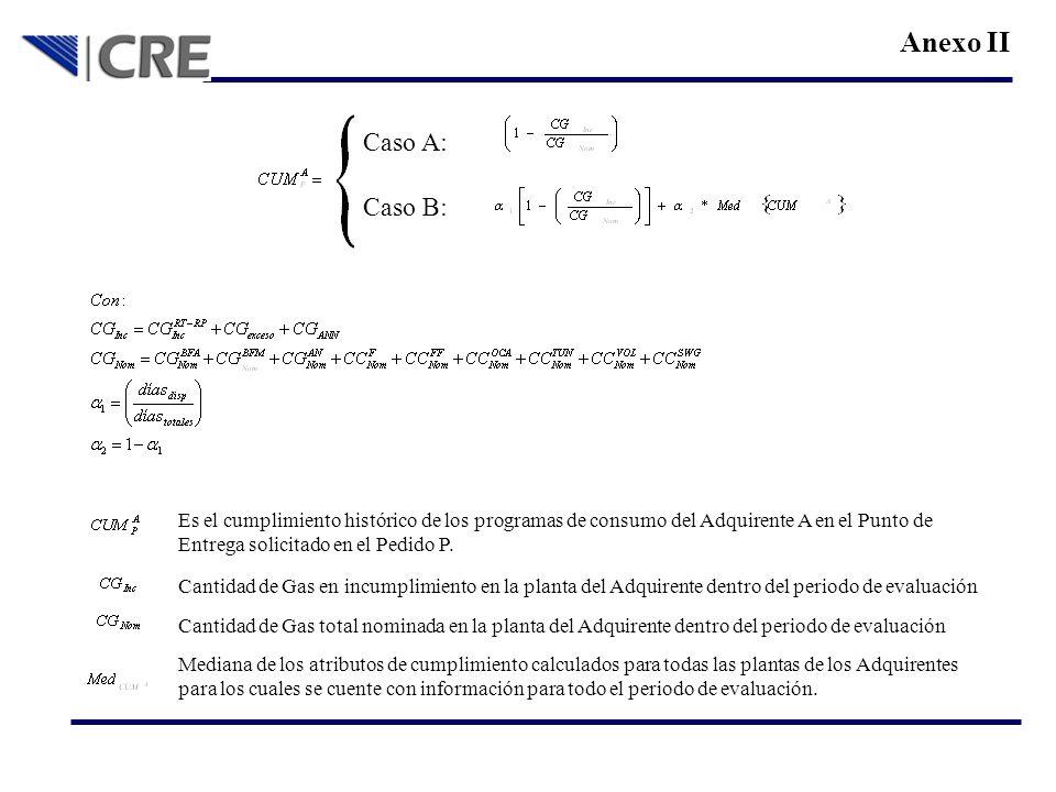 Anexo II Caso B: Caso A: Es el cumplimiento histórico de los programas de consumo del Adquirente A en el Punto de Entrega solicitado en el Pedido P. C
