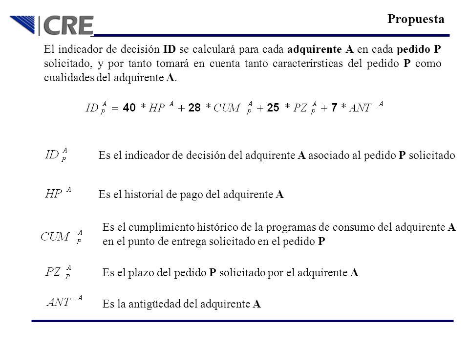 Historial de pago: El historial de pago del adquirente A se calculará de acuerdo a la siguiente fórmula (ver anexo I).