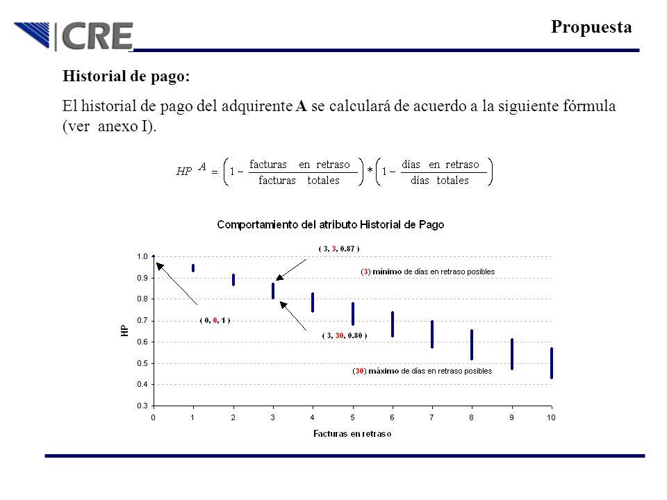 Historial de pago: El historial de pago del adquirente A se calculará de acuerdo a la siguiente fórmula (ver anexo I). Propuesta