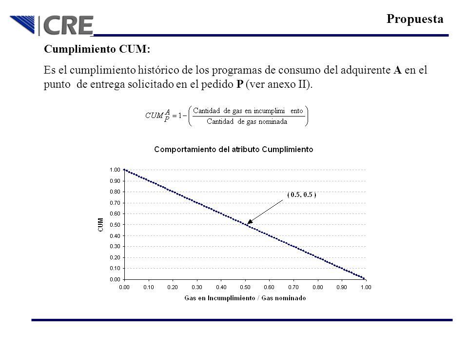 Cumplimiento CUM: Es el cumplimiento histórico de los programas de consumo del adquirente A en el punto de entrega solicitado en el pedido P (ver anex