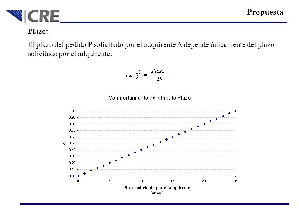 Plazo: El plazo del pedido P solicitado por el adquirente A depende únicamente del plazo solicitado por el adquirente. Propuesta