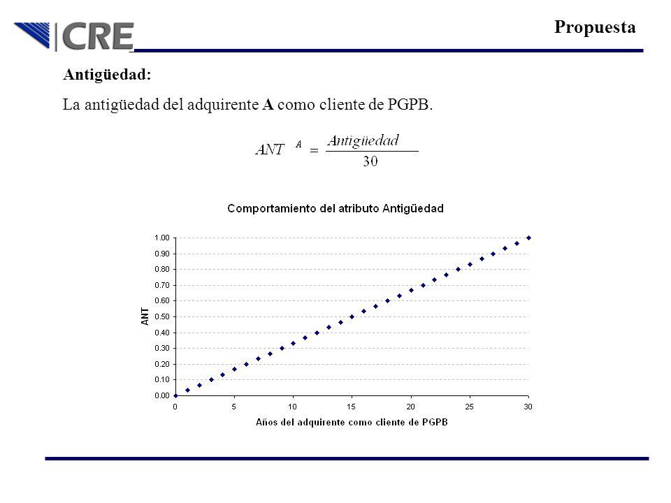 Antigüedad: La antigüedad del adquirente A como cliente de PGPB. Propuesta