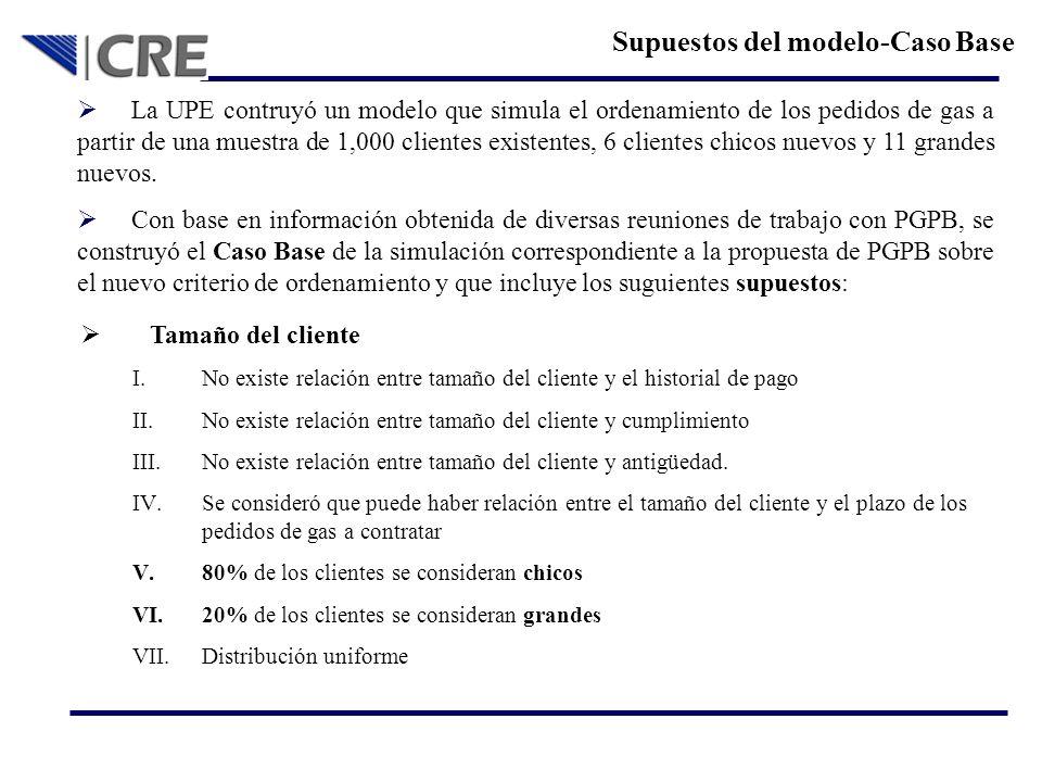 Supuestos del modelo-Caso Base La UPE contruyó un modelo que simula el ordenamiento de los pedidos de gas a partir de una muestra de 1,000 clientes ex