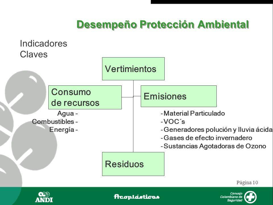 Página 10 Desempeño Protección Ambiental Indicadores Claves Vertimientos Consumo de recursos Emisiones Residuos Agua - Combustibles - Energía - -Mater