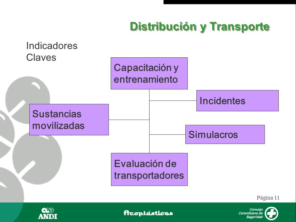 Página 11 Distribución y Transporte Indicadores Claves Capacitación y entrenamiento Sustancias movilizadas Incidentes Evaluación de transportadores Si