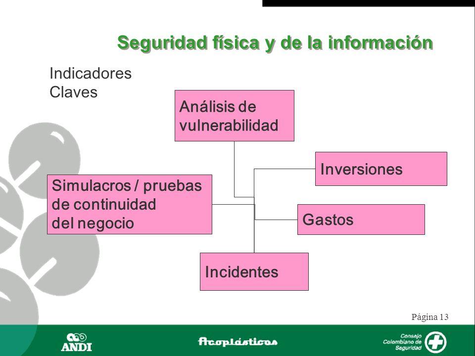 Página 13 Seguridad física y de la información Indicadores Claves Análisis de vulnerabilidad Simulacros / pruebas de continuidad del negocio Inversion
