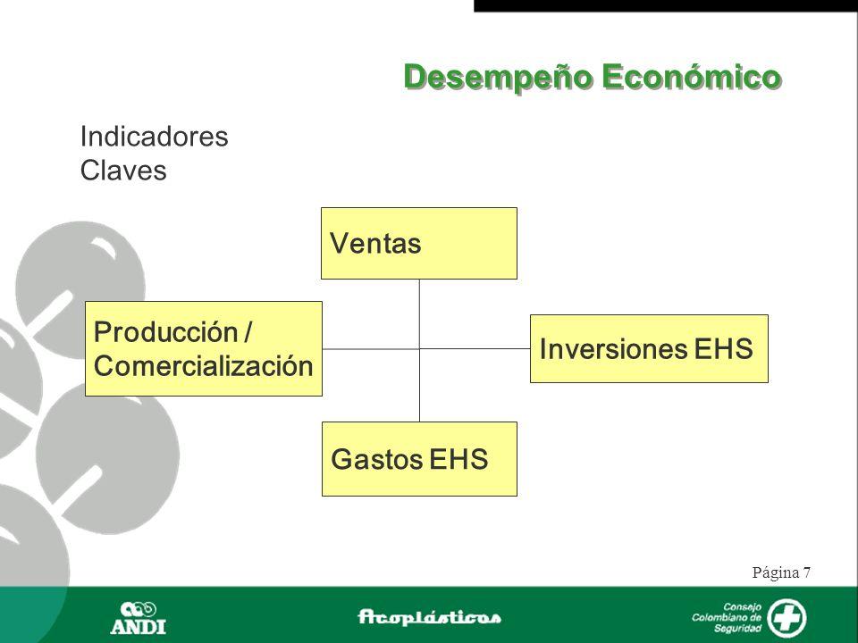 Página 7 Desempeño Económico Indicadores Claves Ventas Producción / Comercialización Inversiones EHS Gastos EHS