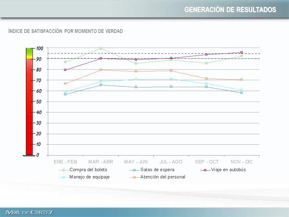 ÍNDICE DE SATISFACCIÓN POR MOMENTO DE VERDAD GENERACIÓN DE RESULTADOS