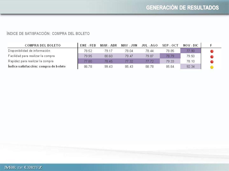 ÍNDICE DE SATISFACCIÓN: COMPRA DEL BOLETO GENERACIÓN DE RESULTADOS