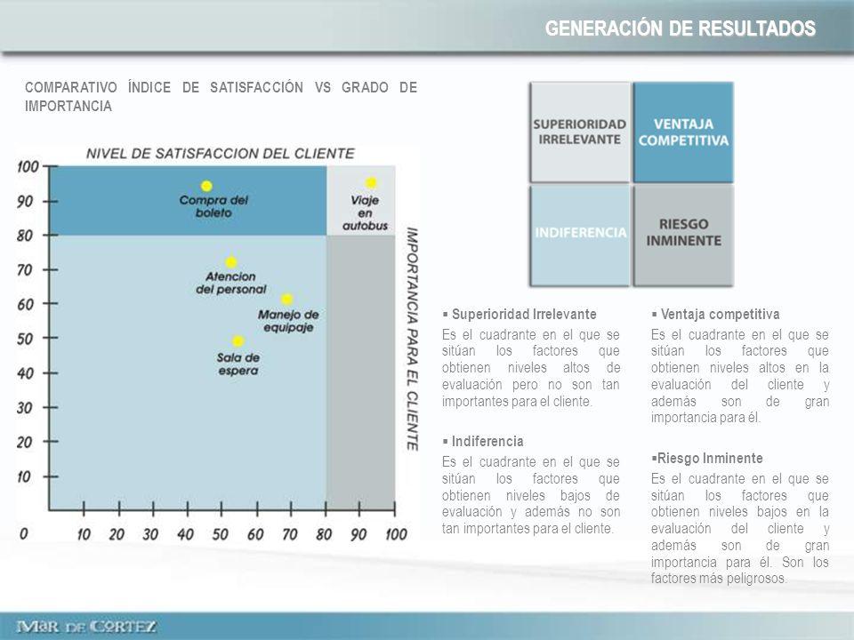 COMPARATIVO ÍNDICE DE SATISFACCIÓN VS GRADO DE IMPORTANCIA Superioridad Irrelevante Es el cuadrante en el que se sitúan los factores que obtienen niveles altos de evaluación pero no son tan importantes para el cliente.