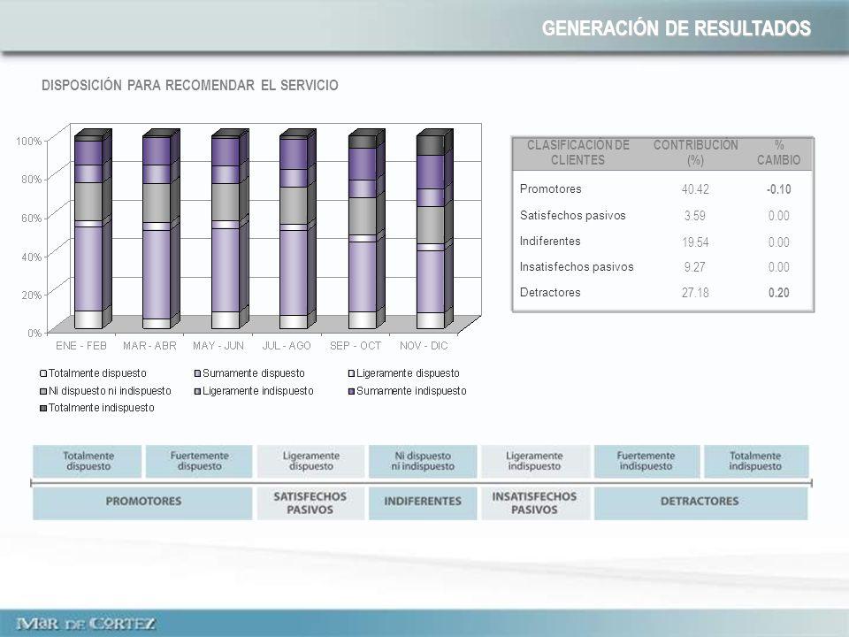 DISPOSICIÓN PARA RECOMENDAR EL SERVICIO CLASIFICACIÓN DE CLIENTES CONTRIBUCIÓN (%) % CAMBIO Promotores 40.42 -0.10 Satisfechos pasivos 3.590.00 Indiferentes 19.540.00 Insatisfechos pasivos 9.270.00 Detractores 27.18 0.20 GENERACIÓN DE RESULTADOS