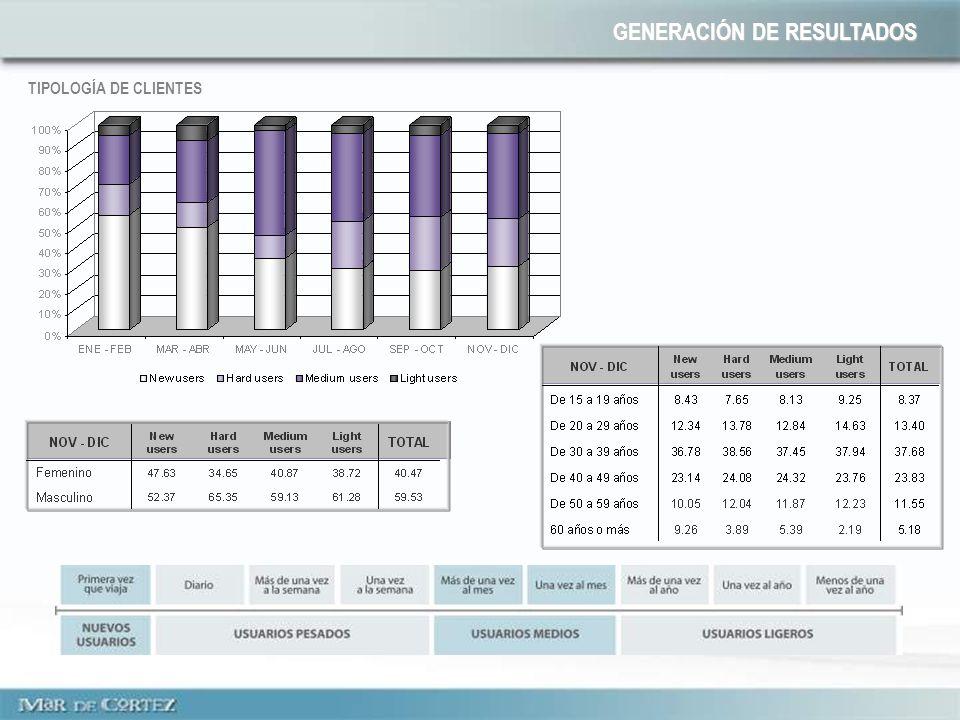 TIPOLOGÍA DE CLIENTES GENERACIÓN DE RESULTADOS