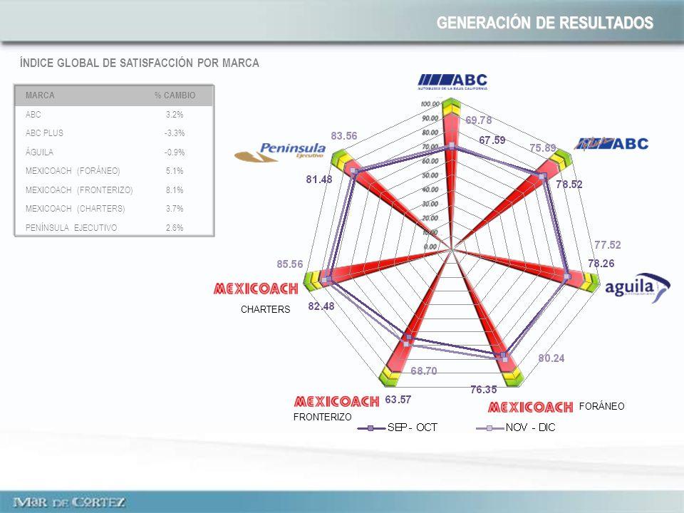 ÍNDICE GLOBAL DE SATISFACCIÓN POR MARCA FORÁNEO FRONTERIZO CHARTERS MARCA% CAMBIO ABC3.2% ABC PLUS-3.3% ÁGUILA-0.9% MEXICOACH (FORÁNEO)5.1% MEXICOACH (FRONTERIZO)8.1% MEXICOACH (CHARTERS)3.7% PENÍNSULA EJECUTIVO2.6% GENERACIÓN DE RESULTADOS
