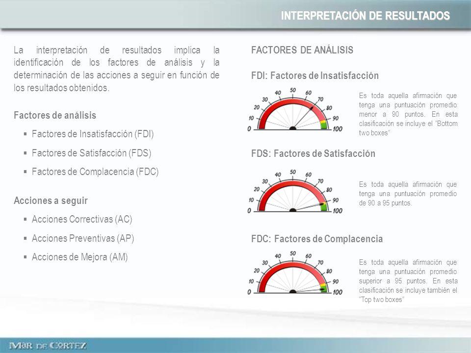 INTERPRETACIÓN DE RESULTADOS La interpretación de resultados implica la identificación de los factores de análisis y la determinación de las acciones a seguir en función de los resultados obtenidos.