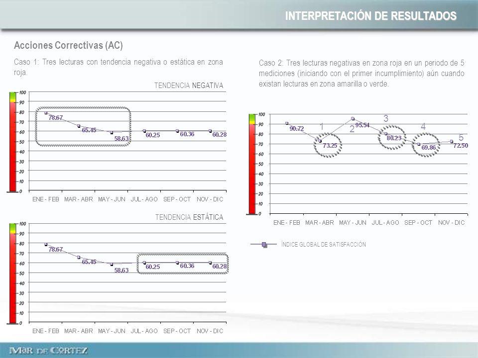 Acciones Correctivas (AC) Caso 1: Tres lecturas con tendencia negativa o estática en zona roja.
